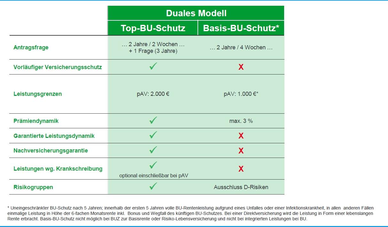 BU-Top-Schutz und BU-Basis-Schutz für Ärzte und Apotheker